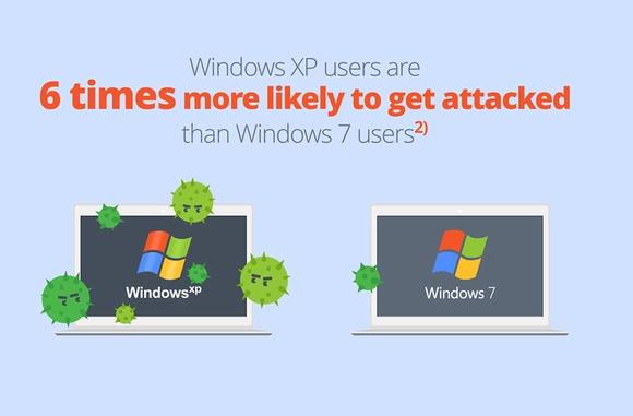 Người dùng XP đang bị tấn công nhiều gấp 6 lần người dùng Windows 7