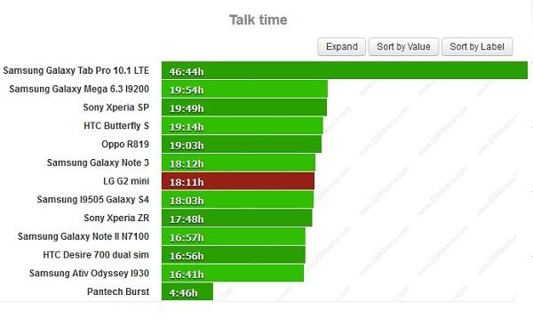 Đánh giá thời lượng pin LG G2 mini