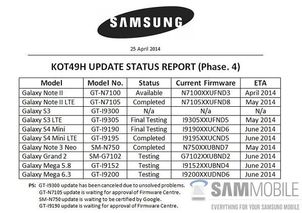 Một báo cáo của Samsung do SamMobile thu thập được cho thấy quá trình cập nhật lên 4.4 KitKat của các model Galaxy 2012/2013 đã đi vào giai đoạn thử nghiệm cuối.