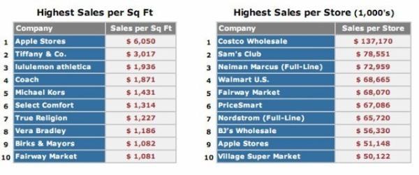 Kể cả nếu Apple lựa chọn bán iPhone trong… chợ, doanh thu từ iPhone vẫn sẽ lên tới hàng tỷ USD. Nhưng, ngay cả khi đã có sức hút từ iPhone, Apple vẫn biết tối đa hóa sức mạnh bán lẻ của mình.