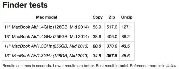 Các thử nghiệm tốc độ ổ cứng trên MacBook Air 2014 và 2013 cho kết quả không nhất quán. Lý do là bởi Apple đã sử dụng quá nhiều nhà cung ứng khác nhau.