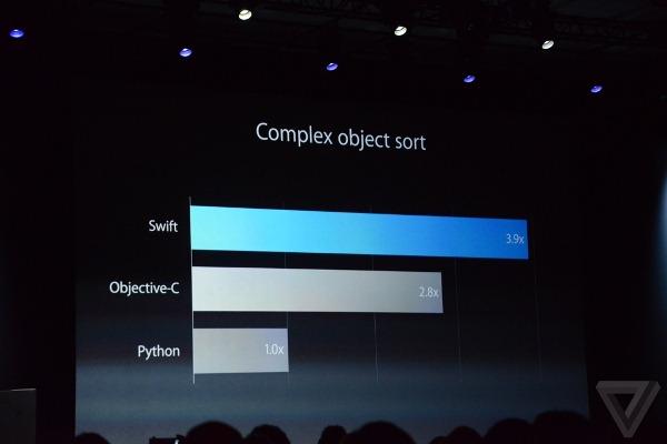 Có một điều đáng ngạc nhiên là có ít nhất 99% fan Táo sẽ không bao giờ đụng tới một trong những sản phẩm lớn nhất được Apple ra mắt tại WWDC năm nay. Nhưng, ngôn ngữ lập trình Swift vẫn sẽ là một phần tối quan trọng trong trải nghiệm hệ điều hành của bạn.