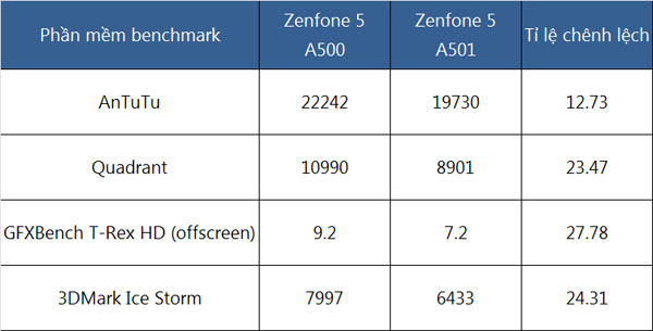 So sánh hai phiên bản Asus Zenfone 5 (A500 và A501)