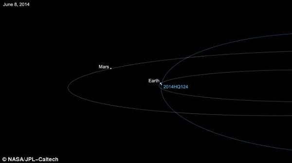 """NASA tiết lộ hình ảnh thiên thạch """"Quái Vật"""" áp sát trái đất"""