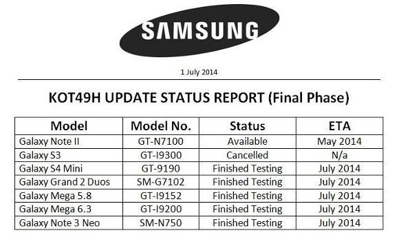 Note 3 Neo, S4 mini, Grand 2 Duos, Mega 6.3, 5.8 sẽ được lên đời Android 4.4 KitKat trong tháng này