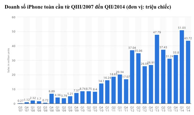 Apple bán ra 36,5 triệu iPhone, 12 triệu iPad trong QIII/2014