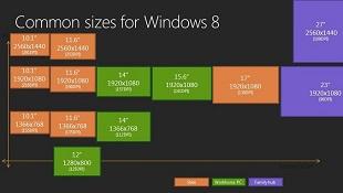 Windows và cuộc chạy đua DPI (P1)