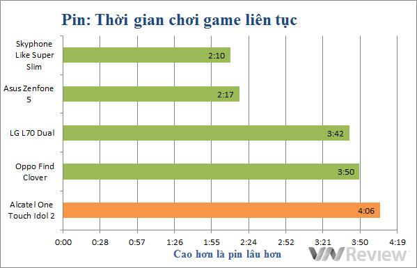 Đánh giá điện thoại Alcatel Onetouch Idol 2