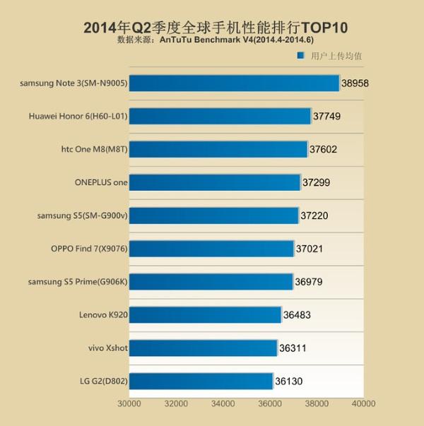 AnTuTu: Samsung Galaxy Note 3 là smartphone nhanh nhất thế giới