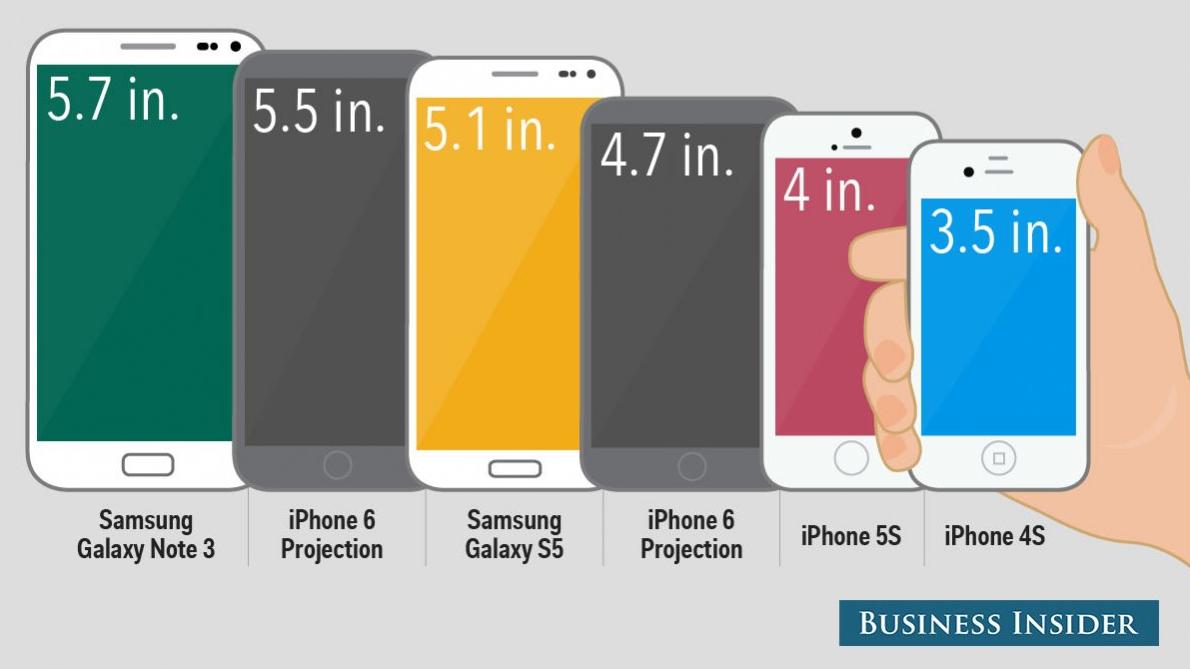 10 thứ mà người dùng muốn có ở iPhone 6