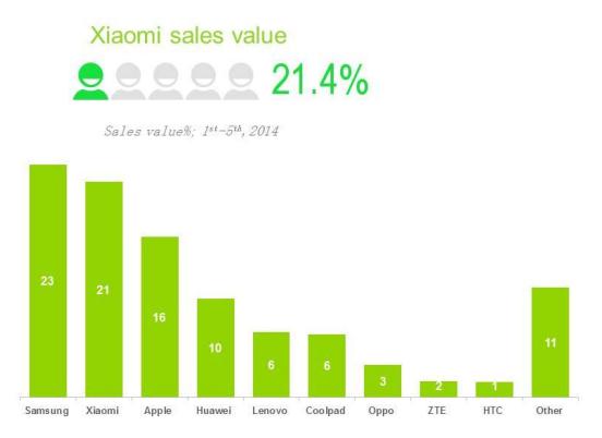 Chỉ trong vòng 3 năm sau khi ra mắt sản phẩm smartphone đầu tiên, Xiaomi đã vượt mặt Apple và đe dọa trực tiếp tới vị trí số 1 của Samsung tại thị trường đông dân nhất thế giới: Trung Quốc.