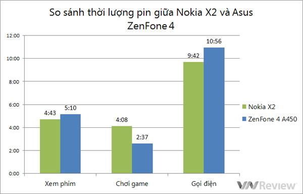 Đánh giá nhóm: Nokia X2 và Asus ZenFone 4 A450