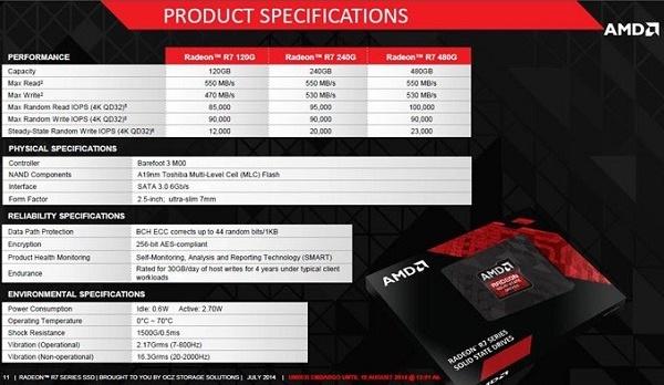 Cũng giống như đối thủ Intel, AMD sẽ sớm tham gia vào thị trường ổ cứng thể rắn dưới thương hiệu Radeon quen thuộc.
