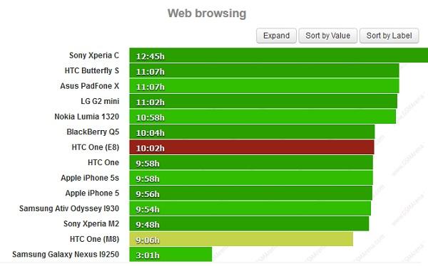HTC One E8 có thời lượng pin ấn tượng