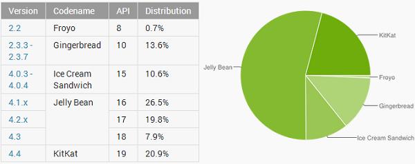 Phiên bản Android mới nhất hiện đã có mặt trên 20,9% các thiết bị Android được sử dụng, vượt mặt cả Jelly Bean 4.2.