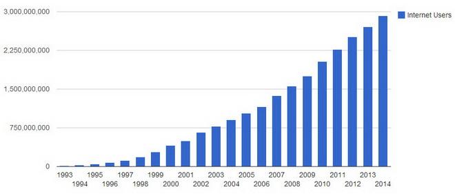 Bức tranh toàn cảnh Internet rộng lớn cỡ nào?