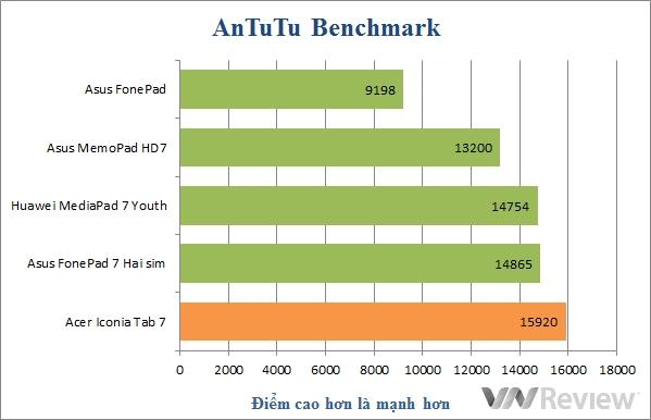 Đánh giá máy tính bảng Acer Iconia Tab 7