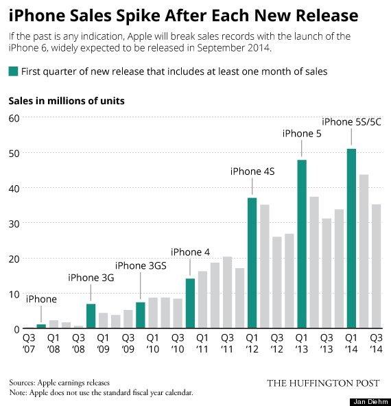 """Không nằm ngoài dự đoán, các fan của Android, Nokia-Microsoft hay BlackBerry đều đã lên tiếng mỉa mai Apple vì bước chân quá chậm vào thị trường smartphone cỡ lớn. Ấy vậy mà doanh số của 2 chiếc iPhone 6 và iPhone 6 Plus chắc chắn sẽ rất khổng lồ.  Bức tranh được fandroid gửi tặng iFan không troll kiểu bịa đặt, mà là """"troll"""" rất chính xác."""