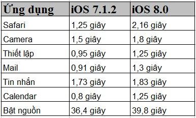 Người dùng iPhone 4s không nên cập nhật iOS 8