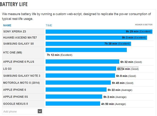 """Xperia Z3 là smartphone có thời lượng pin """"trâu"""""""