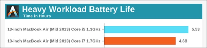 Vì sao người dùng không muốn bỏ tiền thêm cho một CPU nhanh hơn khi mua laptop, tablet?