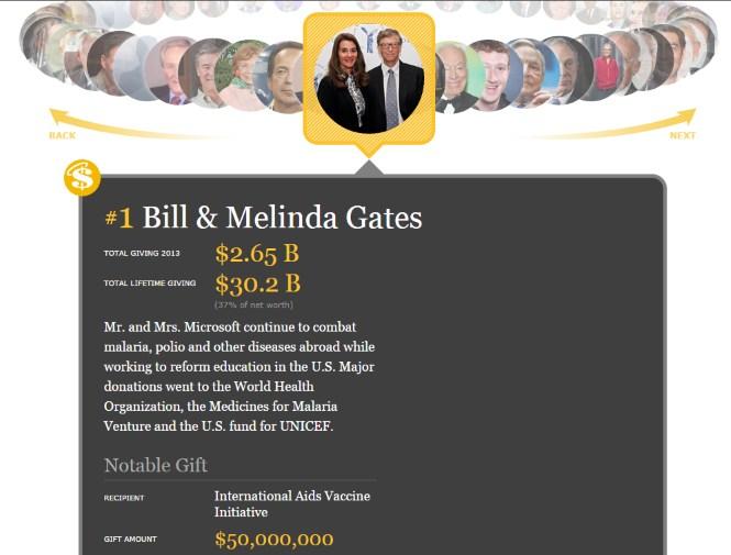 Vợ chồng Bill Gates làm từ thiện nhiều nhất nước Mỹ