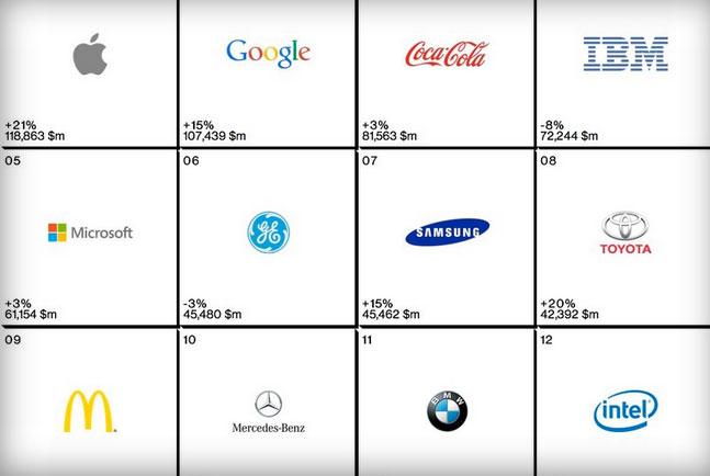 Apple là thương hiệu tốt nhất toàn cầu