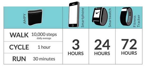 Chạy bộ 30 phút cung cấp thêm 3 giờ sử dụng pin di động