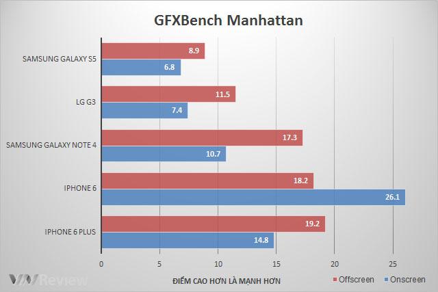 Đánh giá Samsung Galaxy Note 4