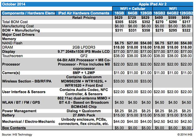 Chi phí linh kiện iPad Air 2 chỉ từ 275 USD