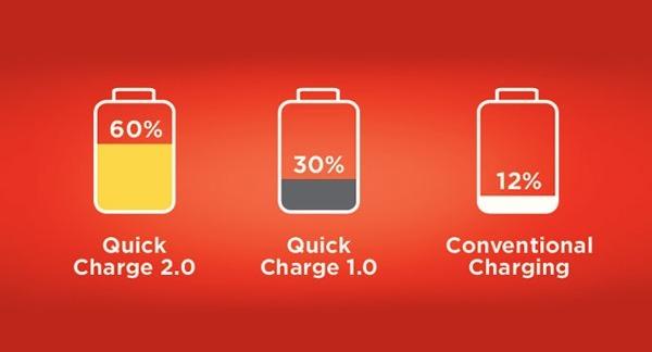 Công nghệ Quick Charge 2.0 của Qualcomm hoạt động thế nào