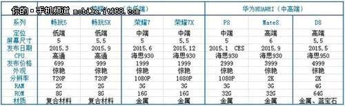 Huawei sẽ trình làng Asend D8 màn hình 2K, 4GB RAM vào tháng 5/2015