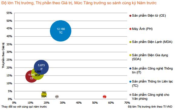 thị trường ĐTDĐ Việt Nam