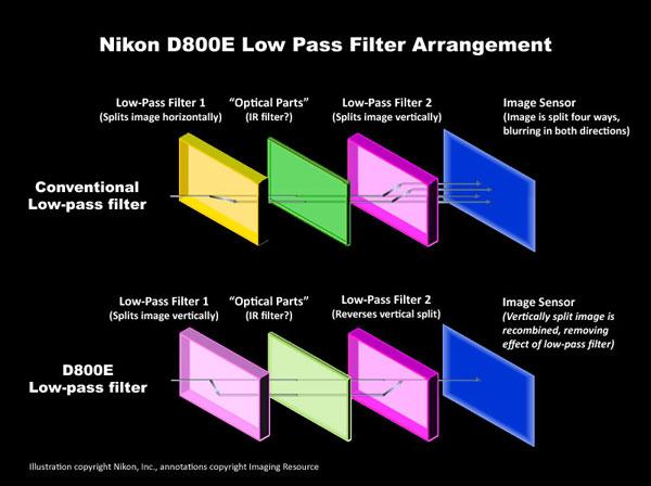 bộ lọc khử răng cưa Nikon D800E