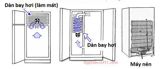 Cơ chế hoạt động của tủ lạnh tương đối đơn giản, song các bộ phận trên tủ rất dễ gặp trục trặc. Bạn phải làm gì khi nhận thấy tủ lạnh không đạt nhiệt độ đúng mức?
