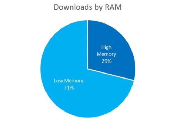 Hầu hết ứng dụng Windows Phone được tải về từ các thiết bị cấp thấp