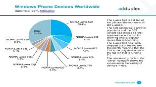 Windows Phone 2014: Lumia chiếm tuyệt đối, LG chuẩn bị trở lại