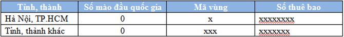 Mã vùng điện thoại cố định chưa thay đổi (2014)