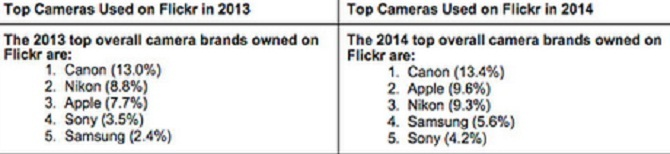 Apple vượt qua Nikon để trở thành thương hiệu máy ảnh phổ biến thứ 2 trên Flickr