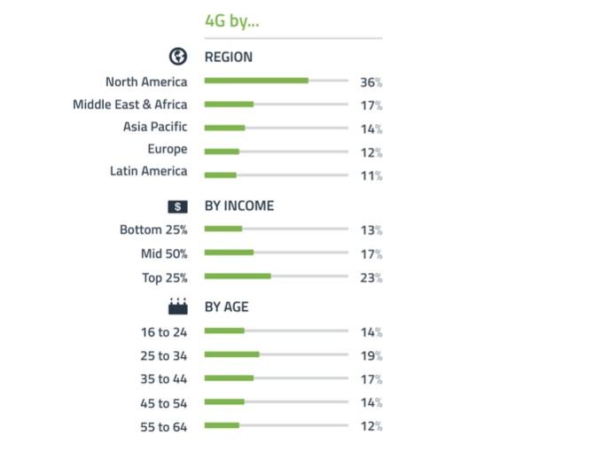 Đa số người dùng di động toàn cầu vẫn dùng kết nối 3G để duyệt web