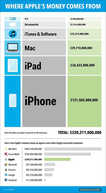 Phần lớn doanh thu Apple đến từ iPhone, song bạn có biết ngay cả iPod cũng mang lại cho Apple gần 3 tỷ USD trong năm 2014?'