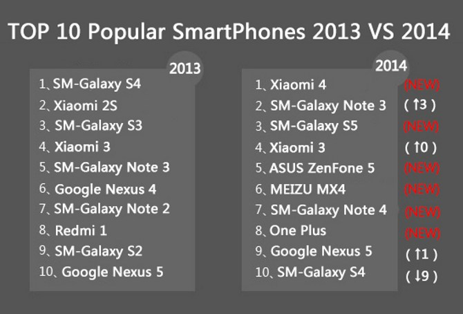 Xiaomi Mi 4 dẫn đầu bảng xếp hạng smartphone phổ biến nhất toàn cầu