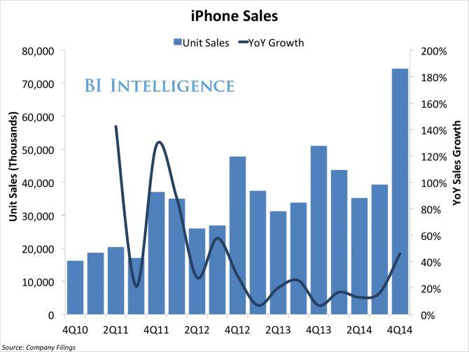 15 sự thật thú vị xung quanh báo cáo tài chính của Apple quý vừa qua