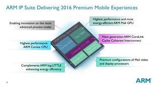 ARM giới thiệu CPU cao cấp Cortex-A72 và đồ họa Mali T-880