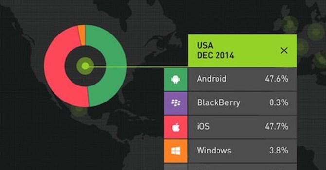 Lần đầu tiên doanh số iPhone vượt mặt Android tại Mỹ