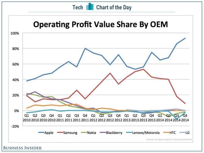 hgnbhnb Apple chiếm 93% tỷ trọng lợi nhuận ngành công nghiệp smartphone  1