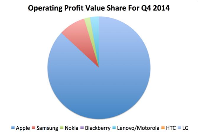 hgnbhnb Apple chiếm 93% tỷ trọng lợi nhuận ngành công nghiệp smartphone  2
