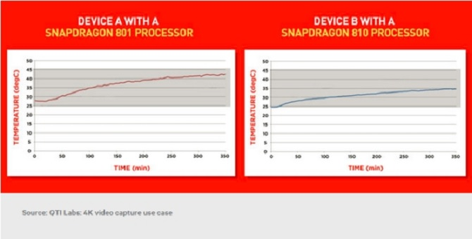 Qualcomm Snapdragon 810 mát hơn so với Snapdragon 801