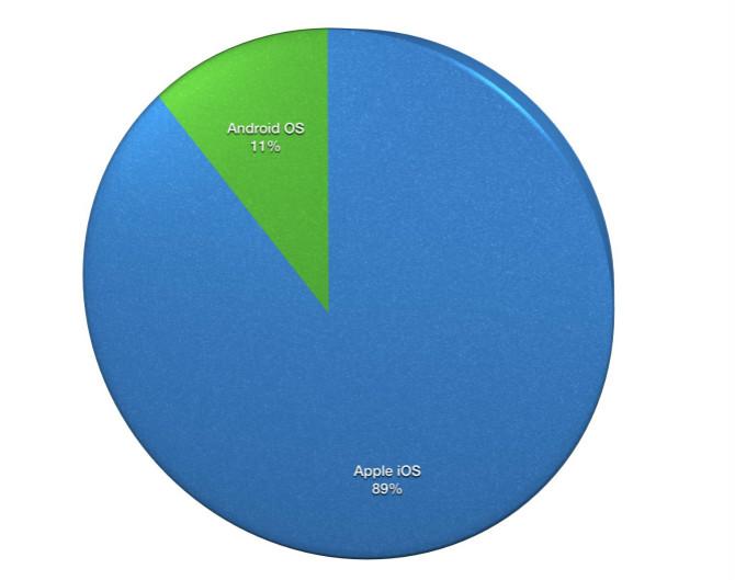 Apple chiếm 89% lợi nhuận mảng smartphone trên toàn cầu