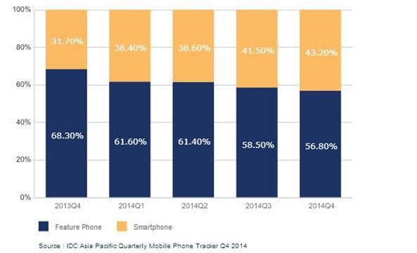 thống kê thị trường smartphone